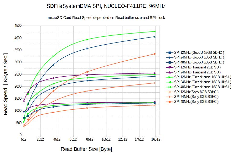 sdfilesystemdma-speed-test-buffer-vs-spi-clock.png