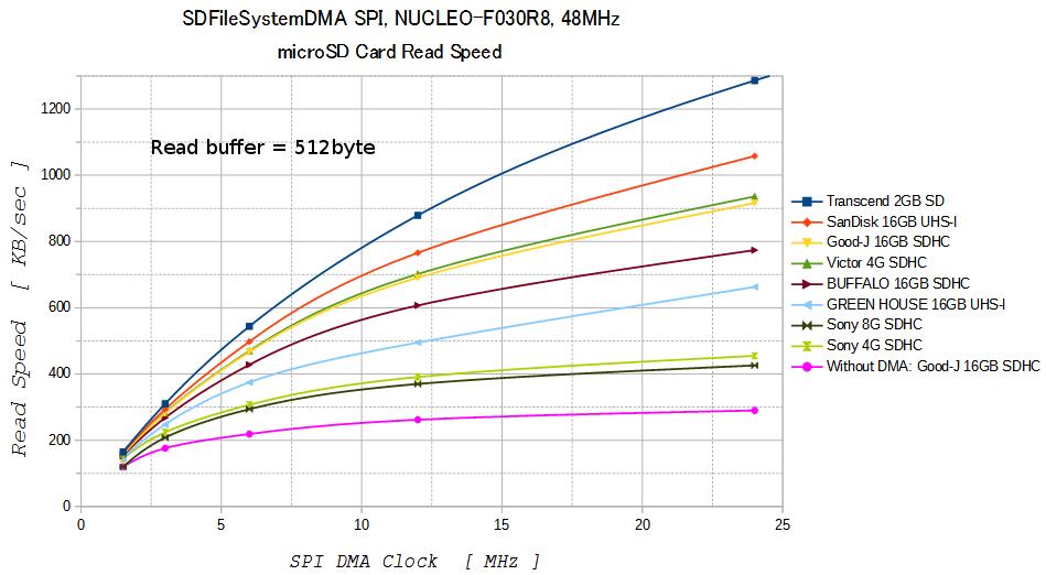 sdfilesystemdma-speed-test3-read-buffer-512byte.png